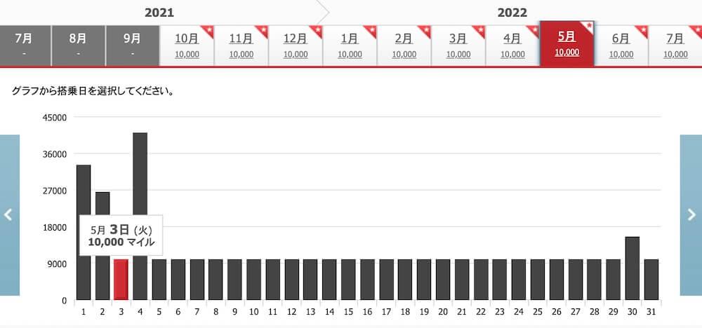 グアム特典航空券空席カレンダー