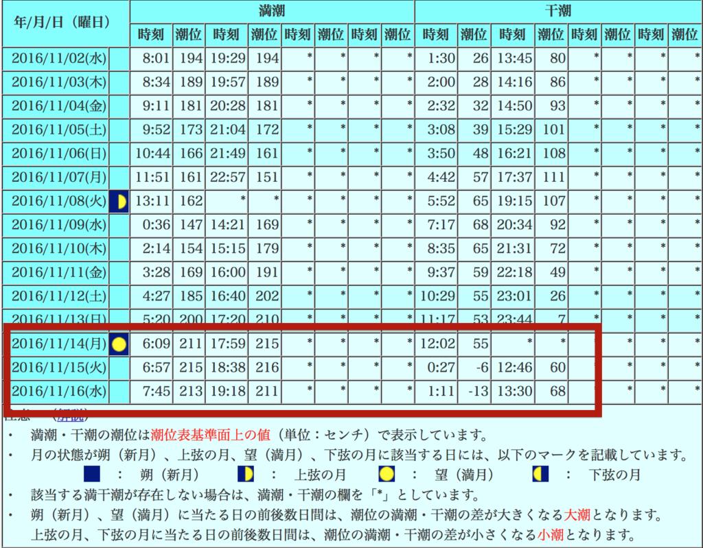 奄美大島潮見表