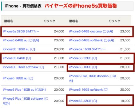 バイヤーズiPhone