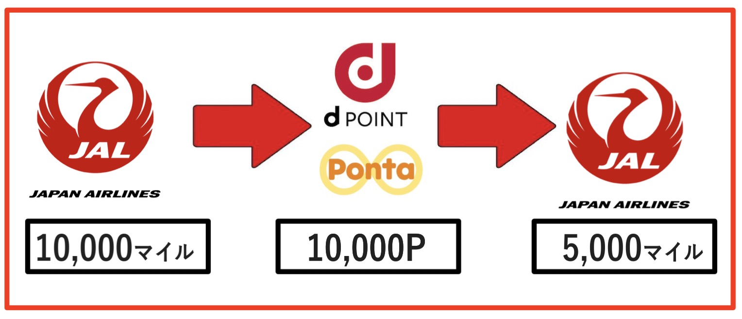JALマイルからPontaポイント/dポイントに交換してさらに再交換する