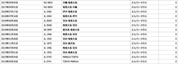 JALカード会員の特典航空券予約票