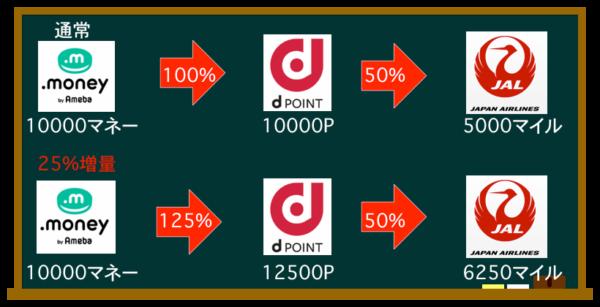 dポイント増量キャンペーン中のマイル交換方法