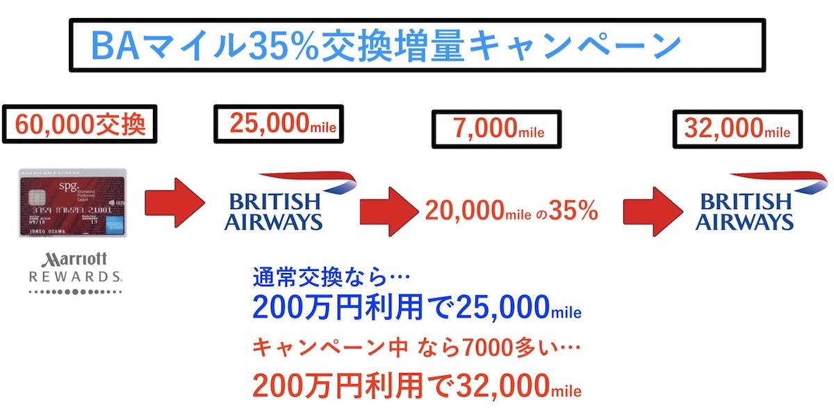 BAのアビオス増量キャンペーンで増える計算方法図解