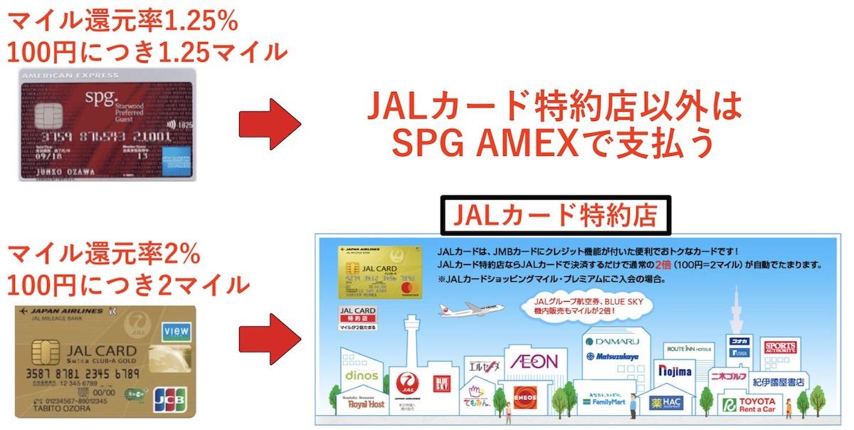 SPGアメックスとJALカード特約店の使い分け