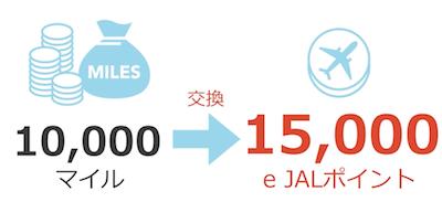 10,000マイルは15,000e JALポイント