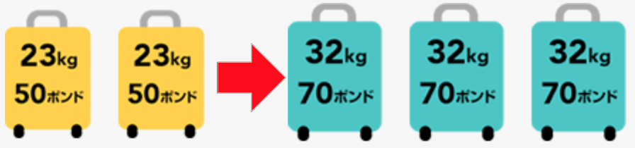 JGC会員は預け手荷物の重量と個数が増える