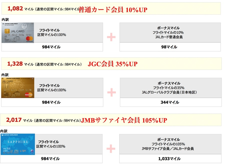 JALカードとJGCカード・JMBサファイヤで貯まるフライトマイル比較