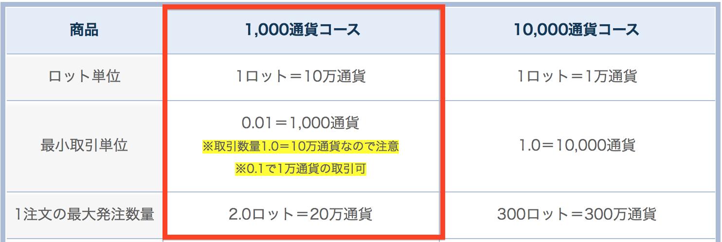 FXトレード・フィナンシャル1000通貨コース/10,000通貨コースの2種類