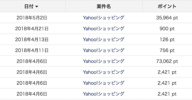 Yahoo!ショッピングはポイントサイト経由