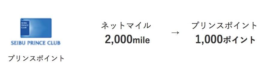 2000マイル=1000プリンスポイント(実質100%)