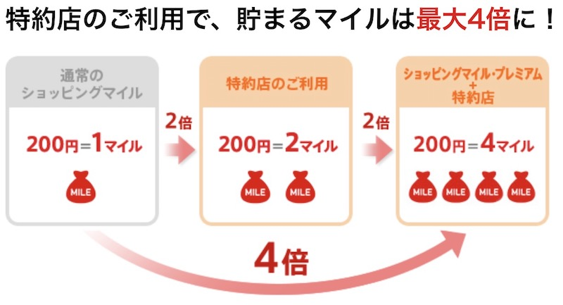 JALカードSuicaのマイル還元率は最高2%