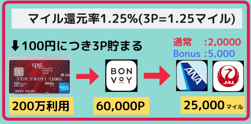 SPGAMEXカードのマイル還元率1.25%の説明図