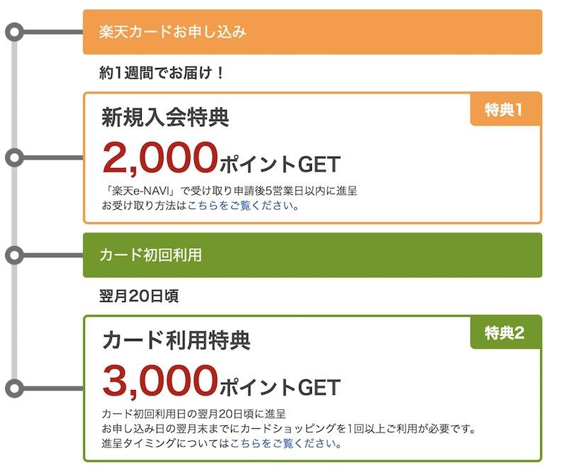 楽天カード新規入会キャンペーン特典