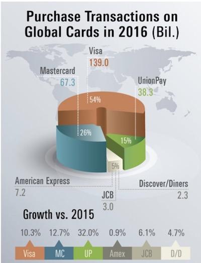 クレジットカードシェア率
