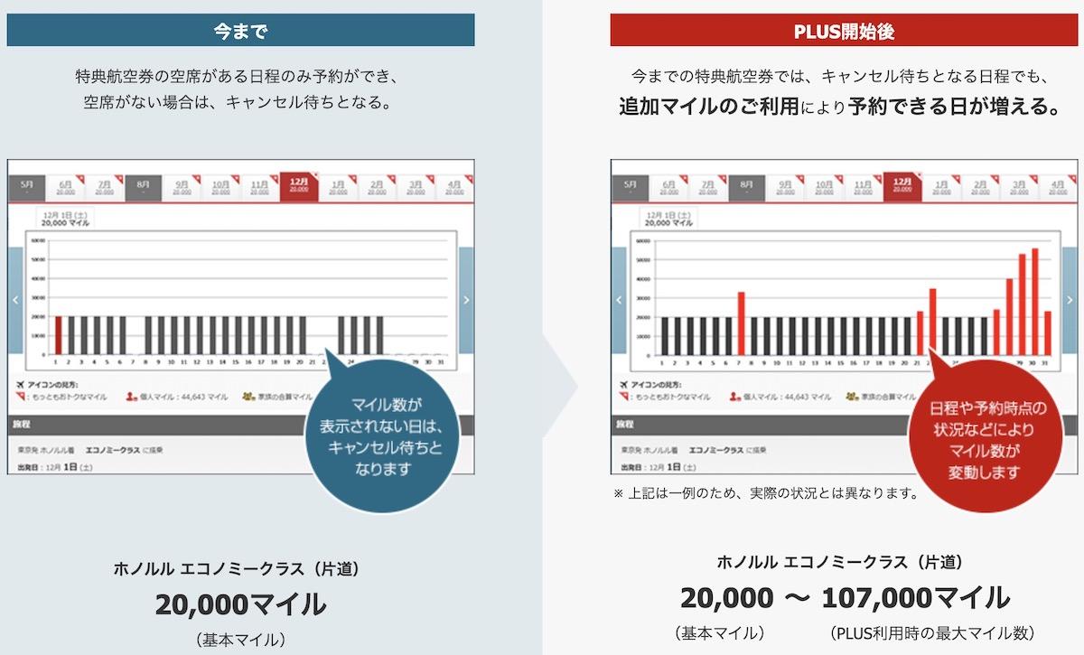 JAL国際線特典航空券PLUS今までとの違い