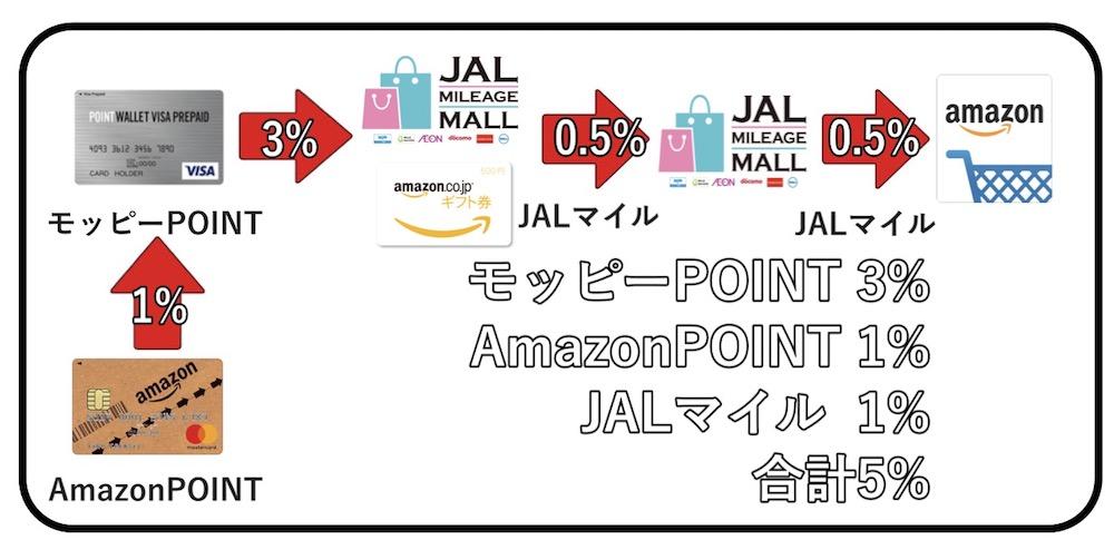 モッピー Amazon ポイント還元率5%の仕組み