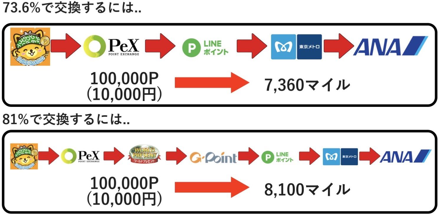 ポイントインカムの2つのANA交換方法ソラチカLINEルート