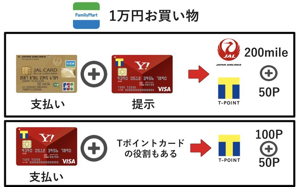 yahoo!Japanカードをファミリーマートでメインカードとして使う、Tポイントカードとして使う2つの方法