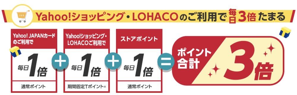 yahoo!JapanカードでYahoo!ショッピング・ロハコはいつでもポイント3倍