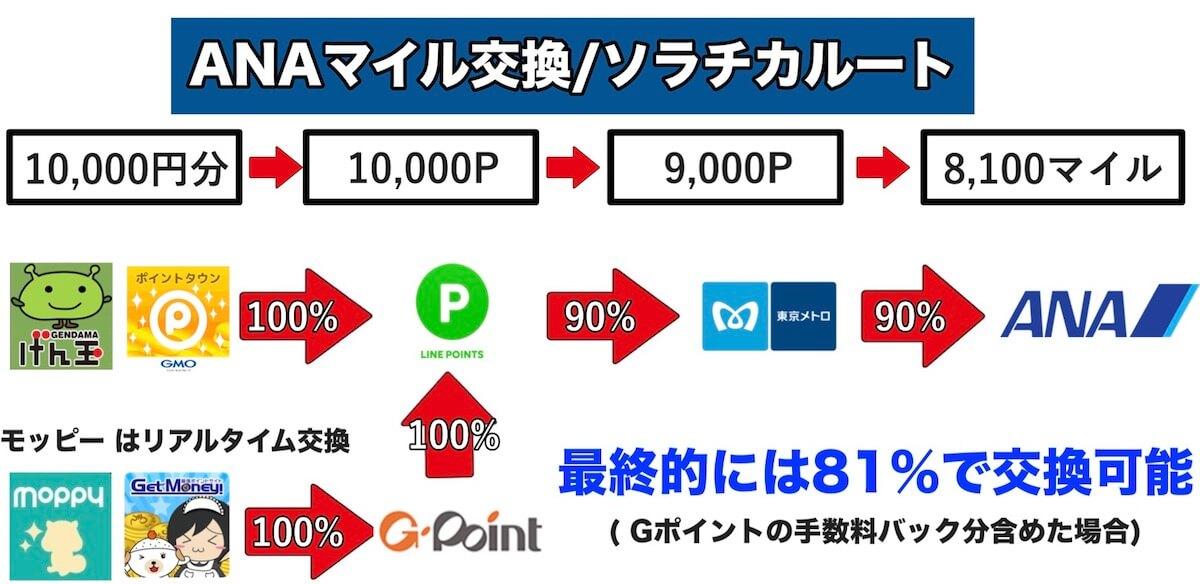 LINEポイントを使ったソラチカルートの交換レートは81%