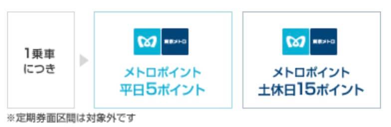東京メトロ乗車でポイントが貯まる