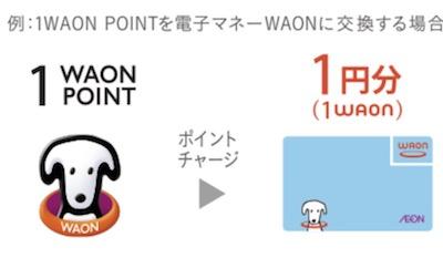 WAON POINTからWAONポイントは1円からポイントチャージ可能