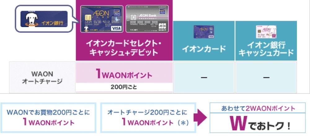 イオンカードセレクトは利用とチャージ両方でWAONポイントが貯まる