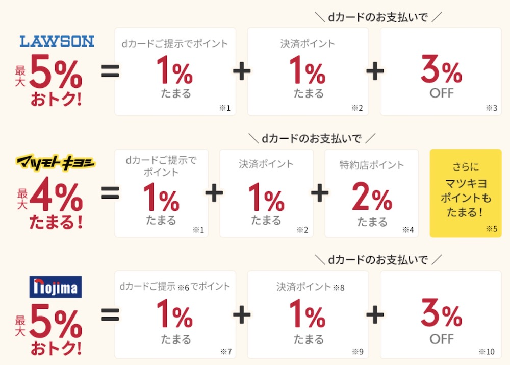 dカード特約店ローソン、マツキヨ、nojima