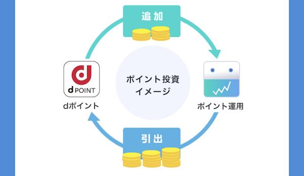 dポイント投資の仕組み
