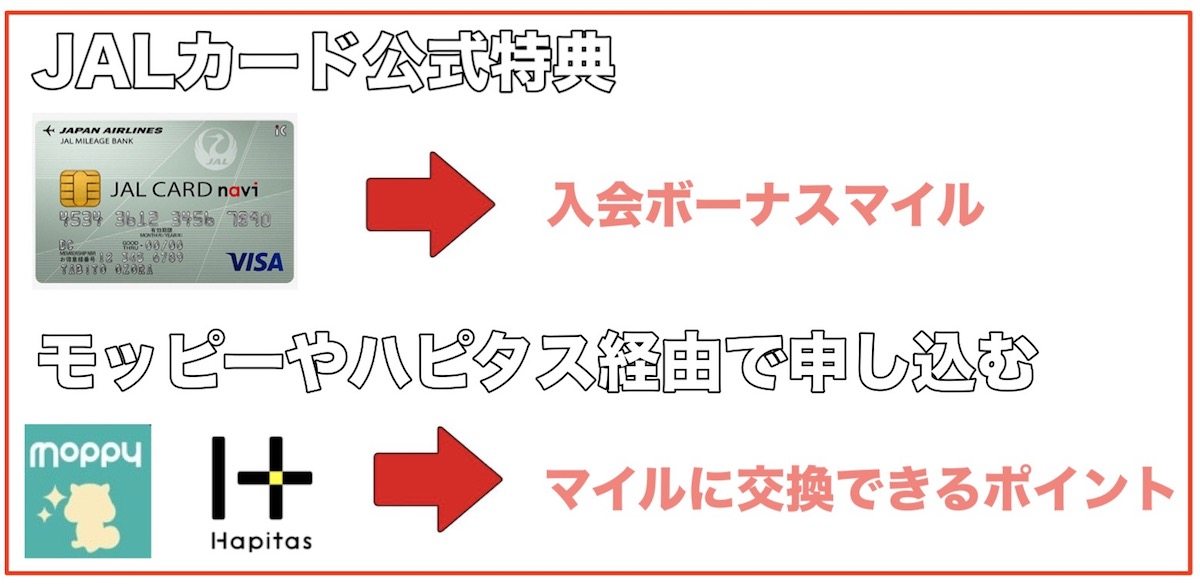 JALカードをポイントサイト経由で申し込む