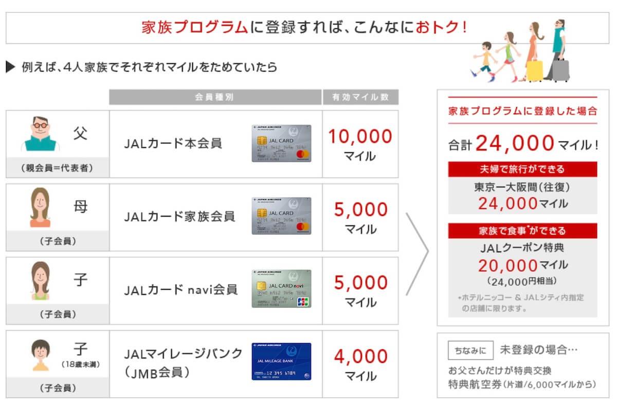 JAL家族プログラムのメリットは合算できること