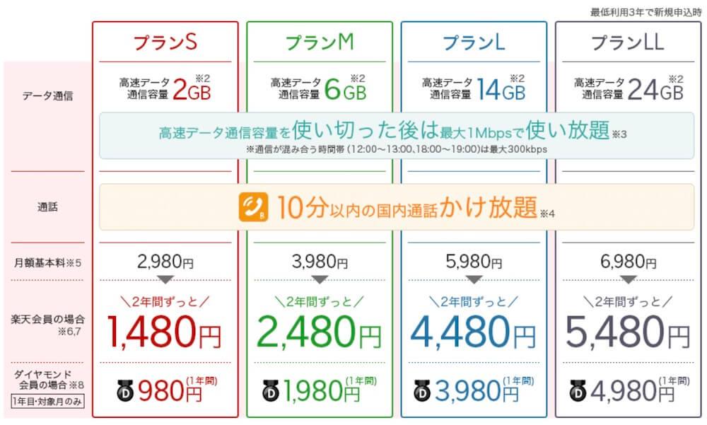楽天モバイルの料金表