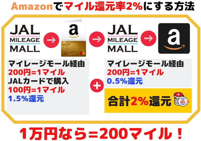 AmazonでJALマイル還元率2%にする方法