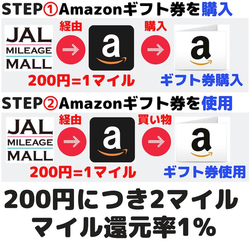 JALマイレージモール経由でAmazonギフト券を購入して使用