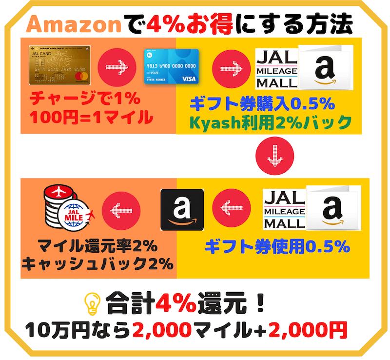 JALカードからkyashにチャージしてAmazonギフト券を購入