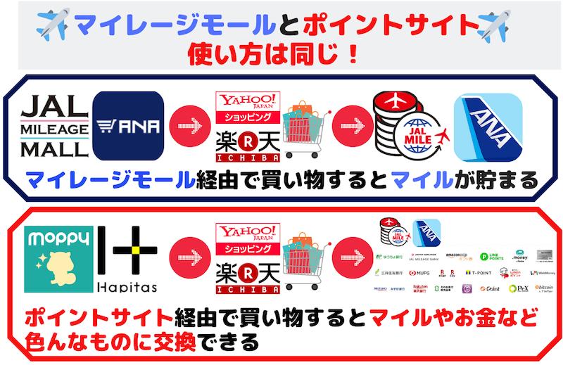 ANA・JALマイレージモールとポイントサイト利用方法