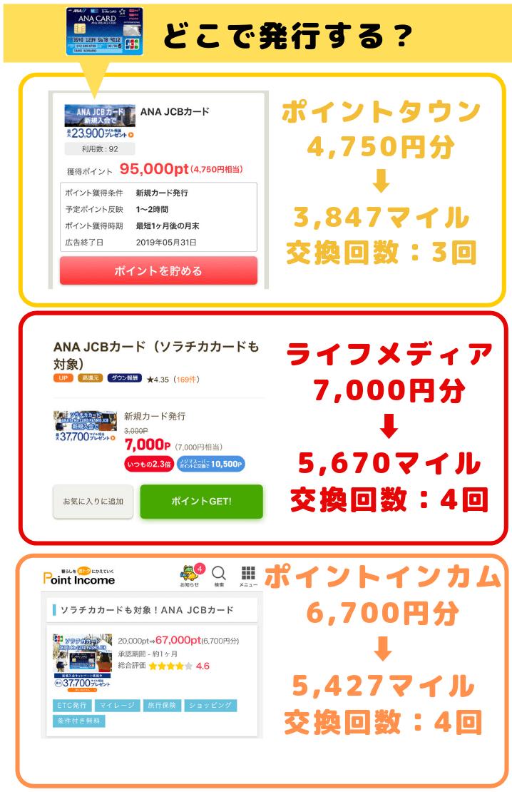 ポイントタウン経由のソラチカカード発行