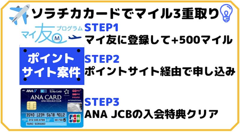 ソラチカカードのANAマイ友+ポイントサイト+入会特典
