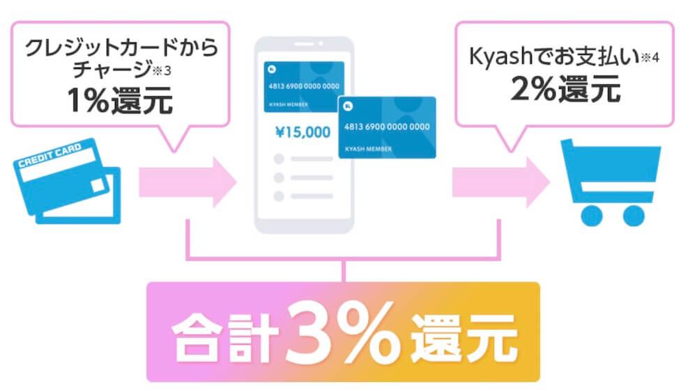 キャッシュはクレジットカードチャージを合わせると3%還元