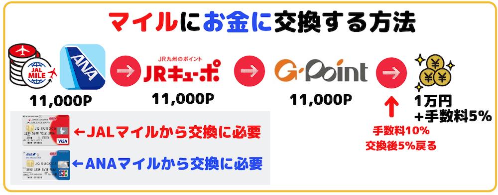 マイルを現金に換金・交換する(ANA・JAL)