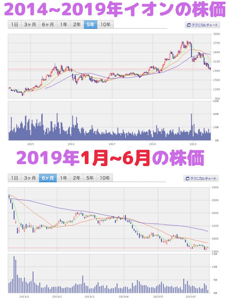 イオン5年間の株価の値動き