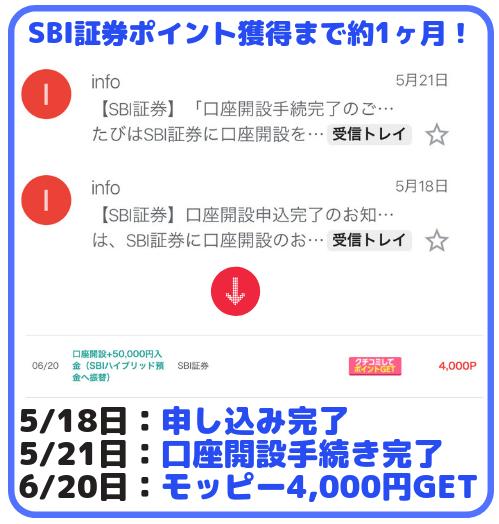 SBI証券口座開設ポイント獲得日数