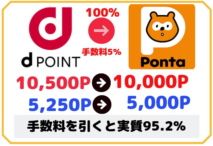 dポイントをPontaポイントに交換する