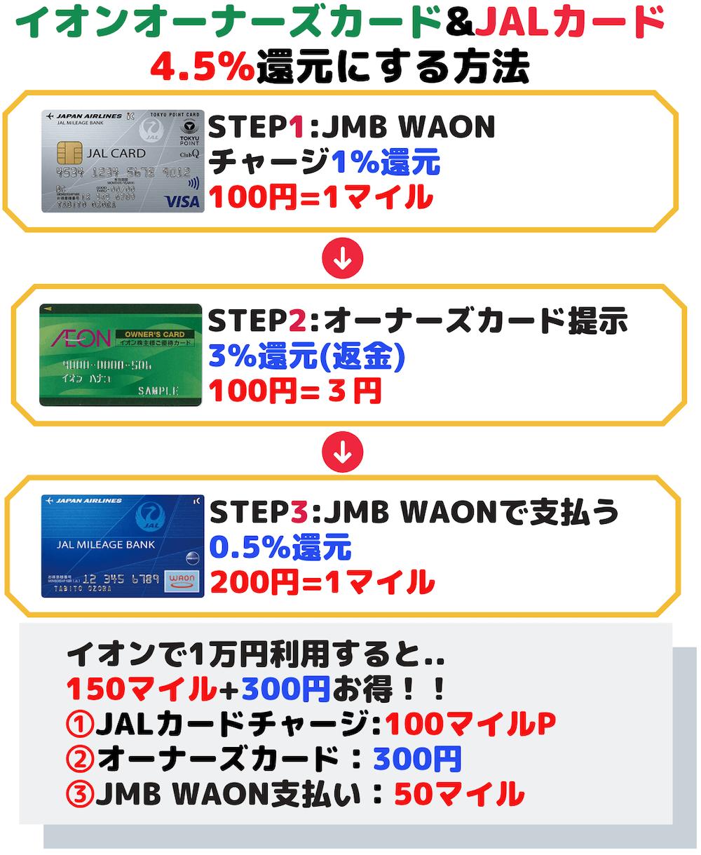 イオンオーナーズカードとJALカード+JMBWAONで支払う方法