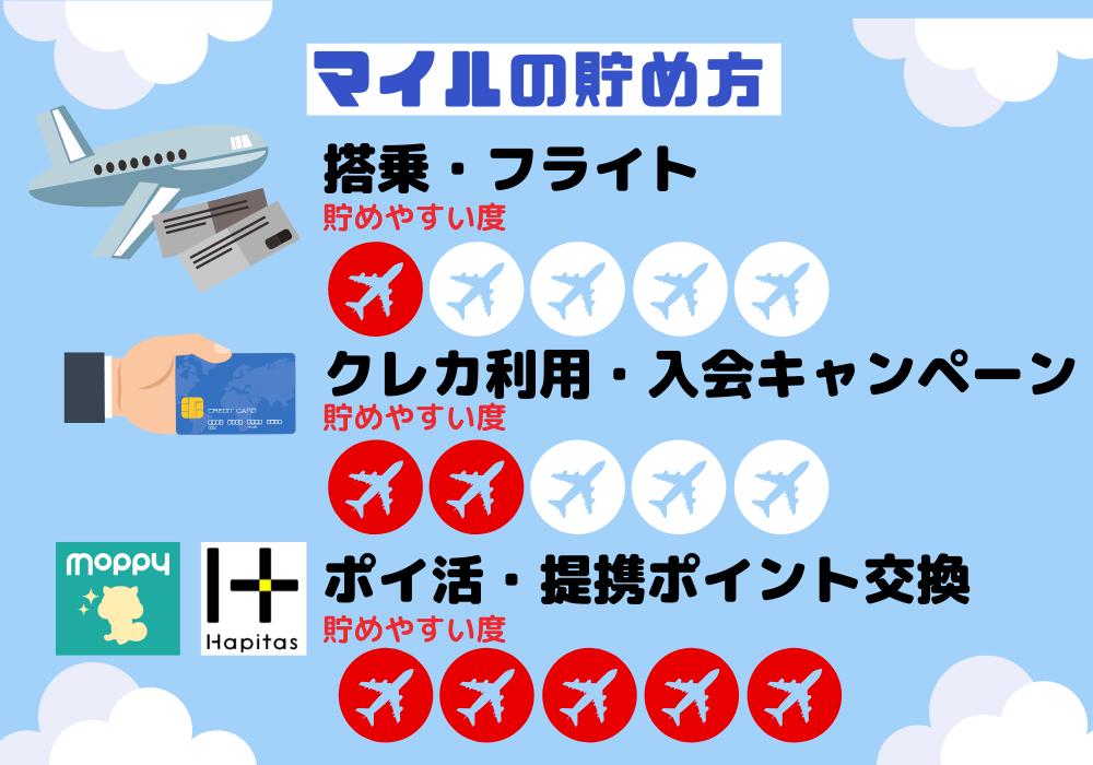 マイルの貯め方(3つの方法のイメージ図)