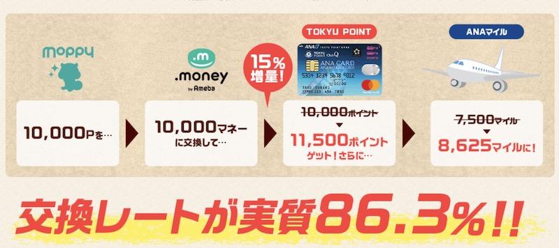 モッピーエクスプレスキャンペーンの交換レート・交換率