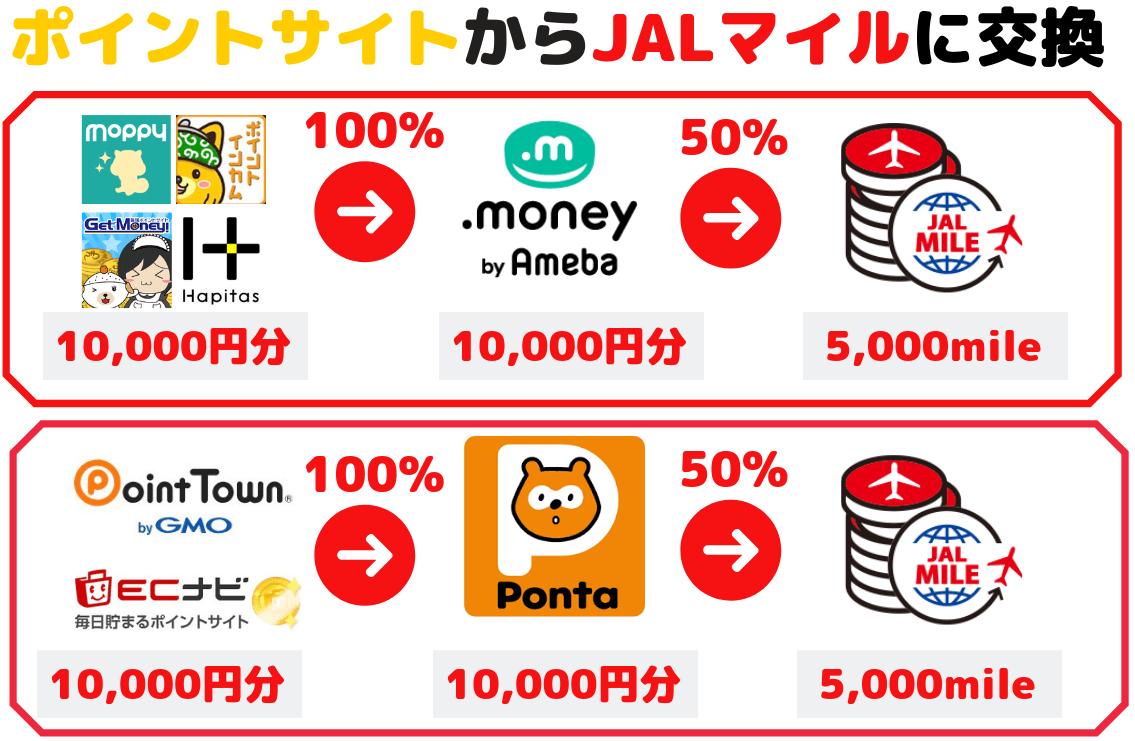 ポイントサイトからJALマイルに交換する全体図(ドットマネーとPontaポイントルート