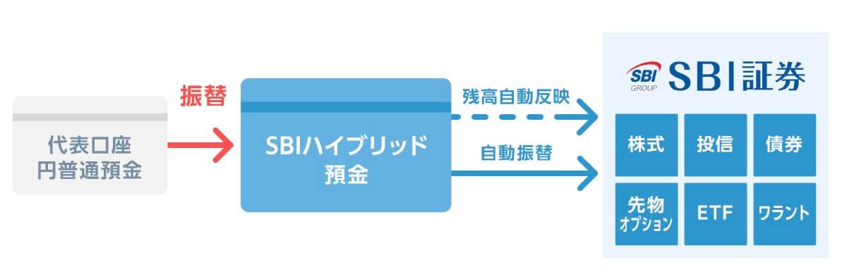 SBI証券のハイブリット口座の仕組み