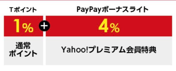 ワイモバイルならYahoo!ショッピングitudemo5%