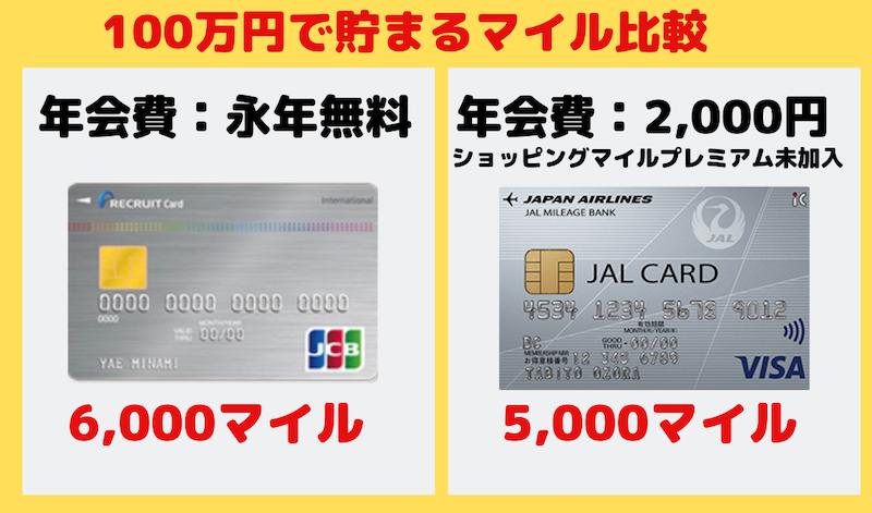 リクルートカード とJALカードのマイル還元率100万円で比較
